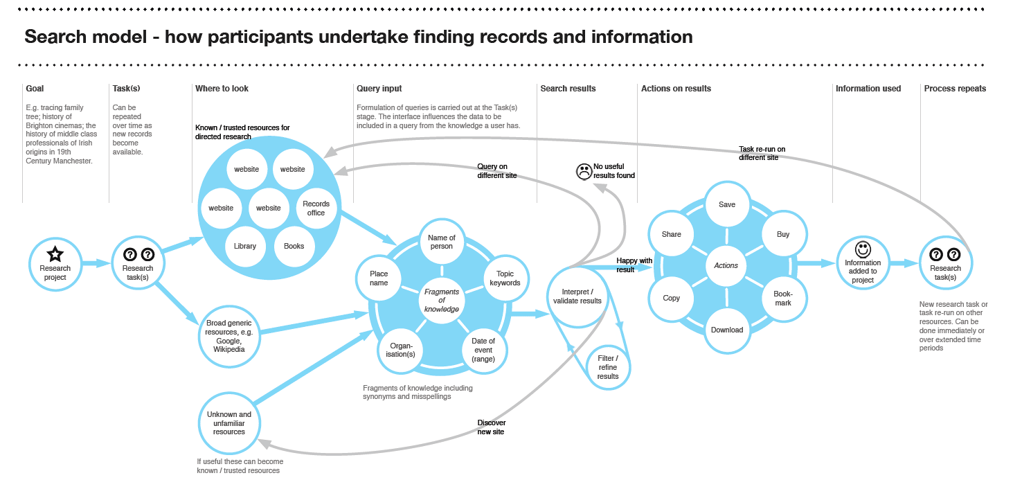 Search model showing how researchers undertake finding records/information