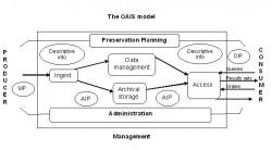 the standard OAIS model