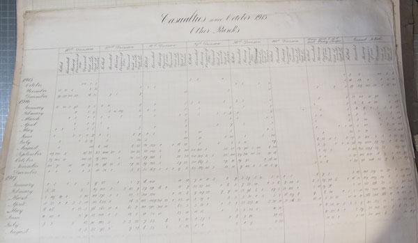 Casualties chart. Ref: WO 153/1344