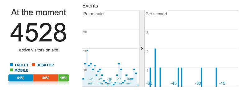 Web analytics for 15 January 2014, 10:30pm