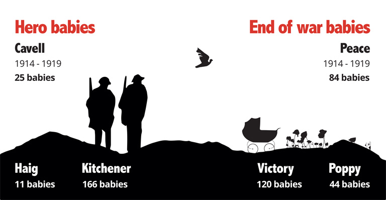 Hero and end of war names (C) Crown Copyright - Infographic courtesy of The National Archives