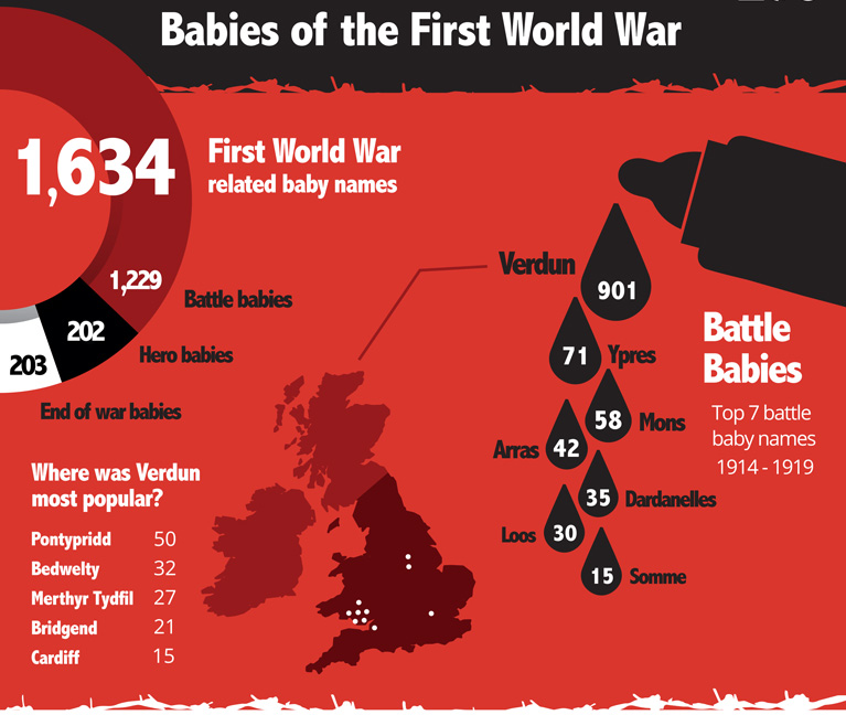 Battle names (C) Crown Copyright - Infographic courtesy of The National Archives