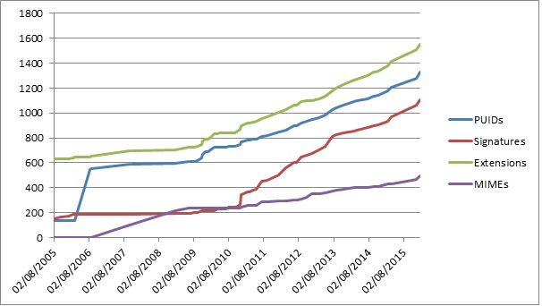 Graph of Pronom statistics from 2 August 2005 to 2 June 2016
