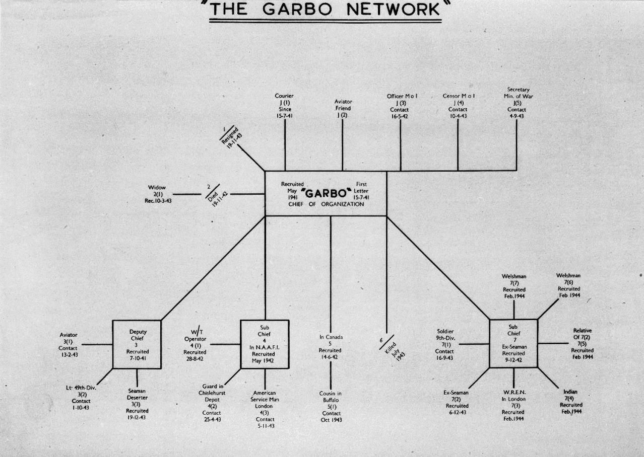 Image of a tree diagram showing members of Garbo's network