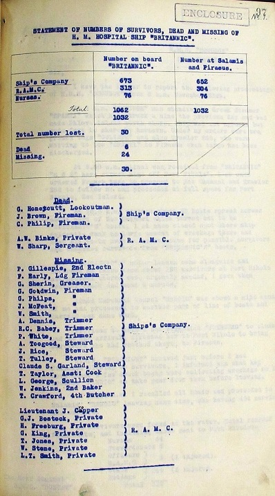 Statement of the number of survivors, dead and missing of Britannic. TNA ref ADM 137/1229