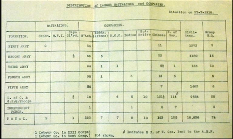 WO 107/37 - Work of the labour force during the war: Report