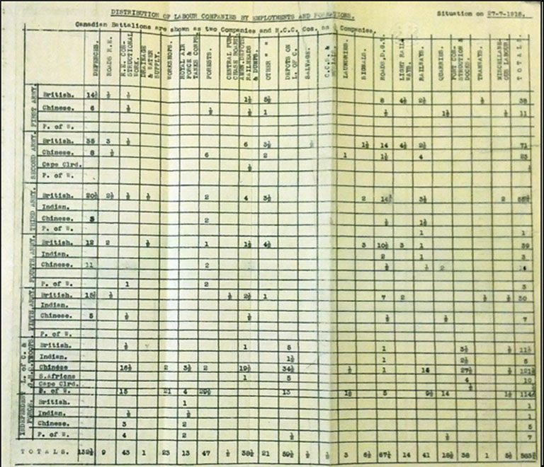 Table 2: Distribution of Labour Companies by Employments and Formations (WO 107/37)