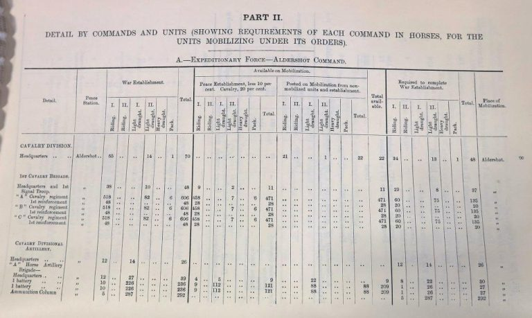 Table showing the requirements of each command in horses