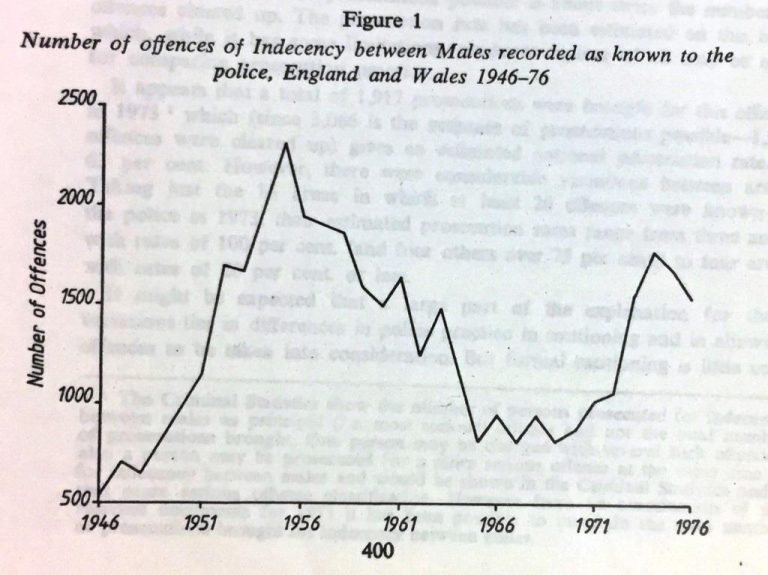 Table showing the number of offences of 'indecency' between males in England and Wales 1946-76, covering the period directly before and after the Sexual Offences Act was implemented