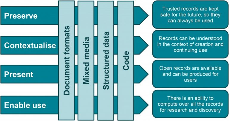 There are four categories for the value the digital archive offers its users