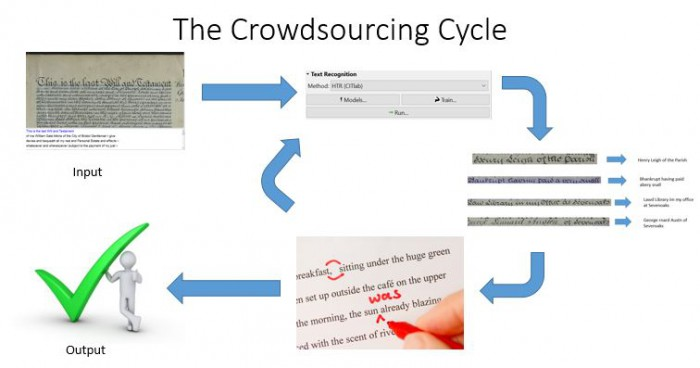 Demonstration of how crowdsourcing works with Transkribus