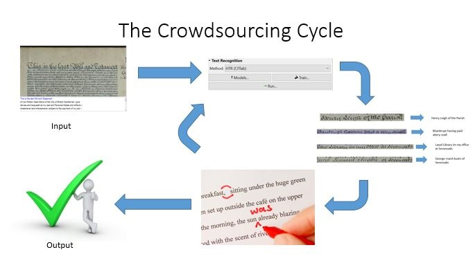 crowdsourcing-cycle