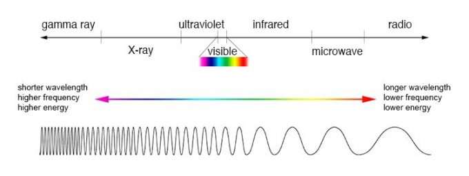 The electromagnetic spectrum, ranging from gamma ray, to X-ray, to ultraviolet, to visible, to infrafred, to microwave, to radio. One extreme is shorter wavelength, higher frequency and higher energy, while the opposite extreme is longer wavelength, lower frequency and lower energy. The image uses lines with arrows and colours to denote the two extremes.
