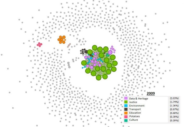a modularity visualisation of 2019 data.
