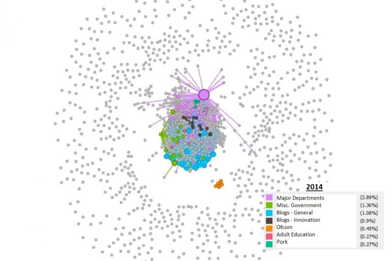 a modularity visualisation graph of 2014 data.