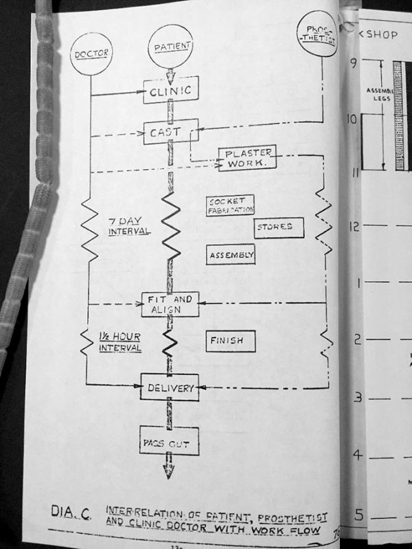 Image of a work-flow diagram of the limb-fitting service found within the B.R.A.D.U. bulletin. The diagram shows the patient at the top of the diagram, which flows through the process of getting a limb-fitted as part of the limb-fitting service.