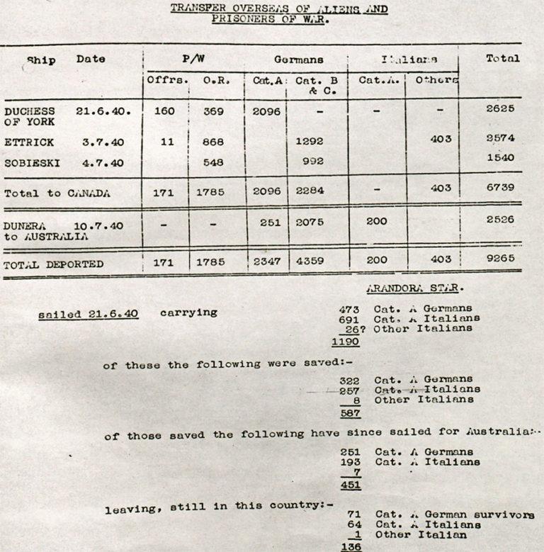 'ARANDORA STAR' and Huyton Camp inquiries.