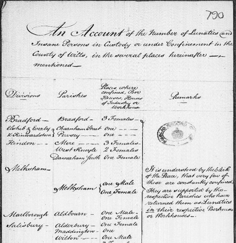 A handwritten document detailing the number of lunatics or insane people being held in custody.