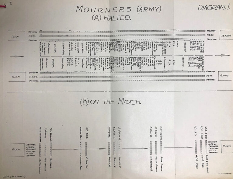 Detailed line diagram showing the proposed position of mourners for route of the Unknown Warrior.